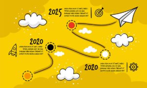 Evolution of Digital Marketing And Its Future Post COVID